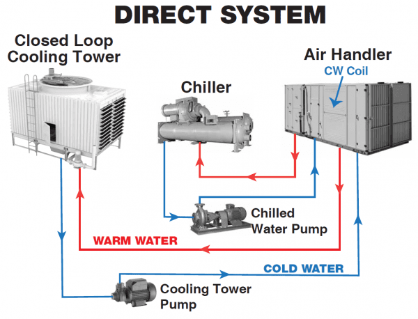 Cooling Tower Circuit Diagram Refrigeration And Air Conditioning