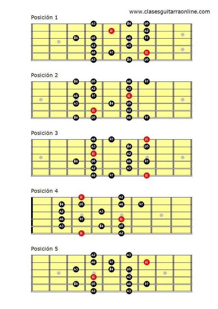 Escala Dorica Guitarra Pdf