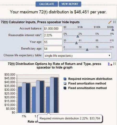Why Save So Much In Our Retirement Accounts  Retirement Accounts