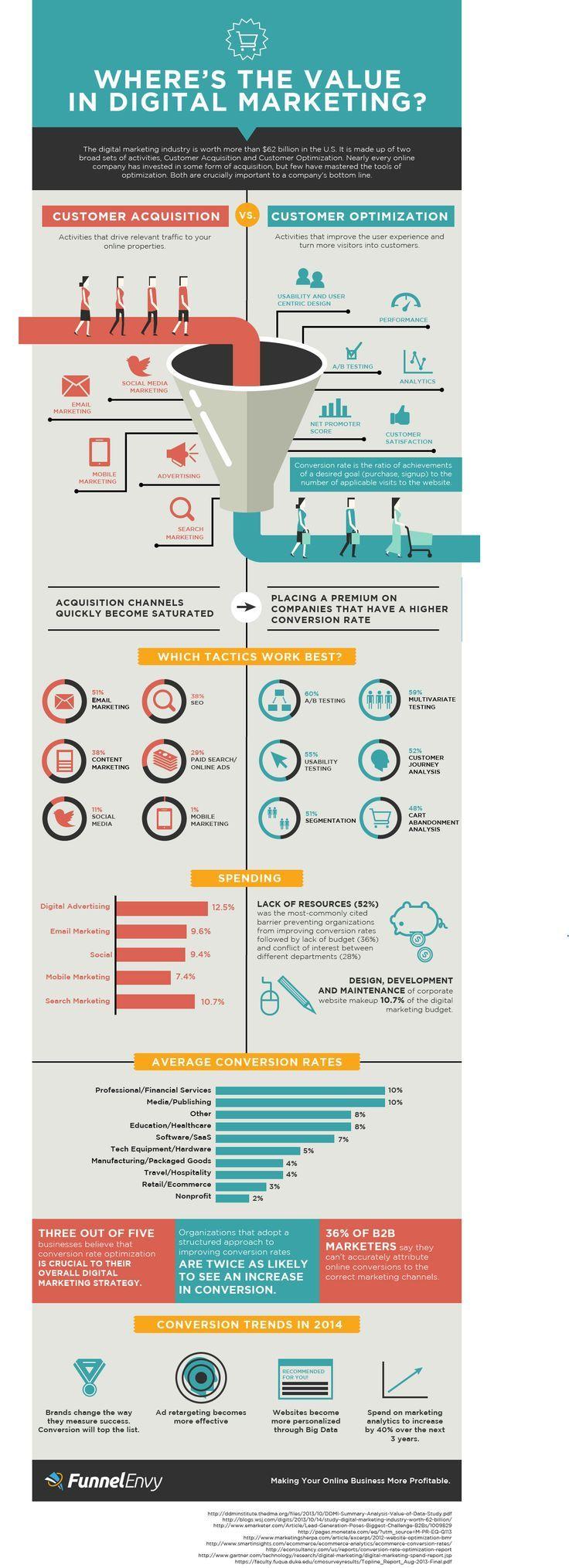 [Infographie] Où le marketing numérique crée til de la