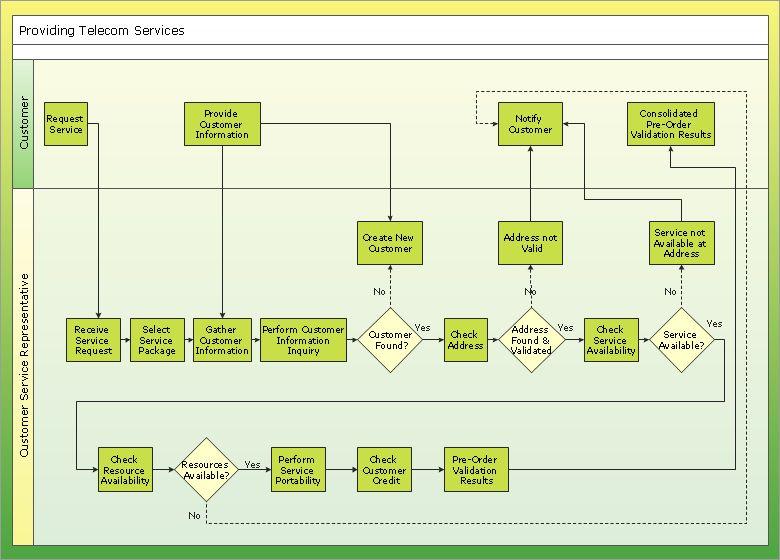 Proces Flow Diagram Using Visio