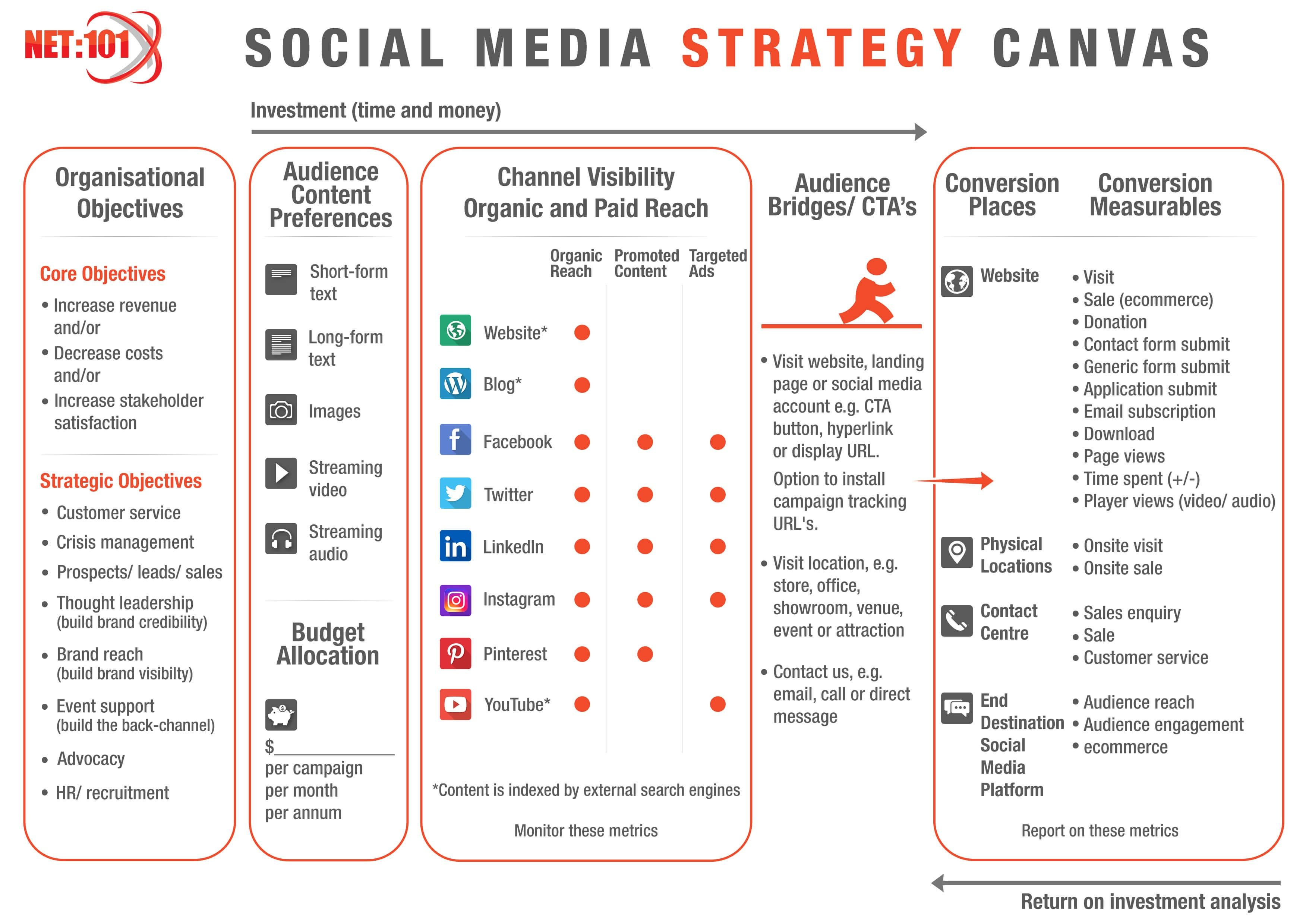Social media marketing strategy: the complete guide for marketers.