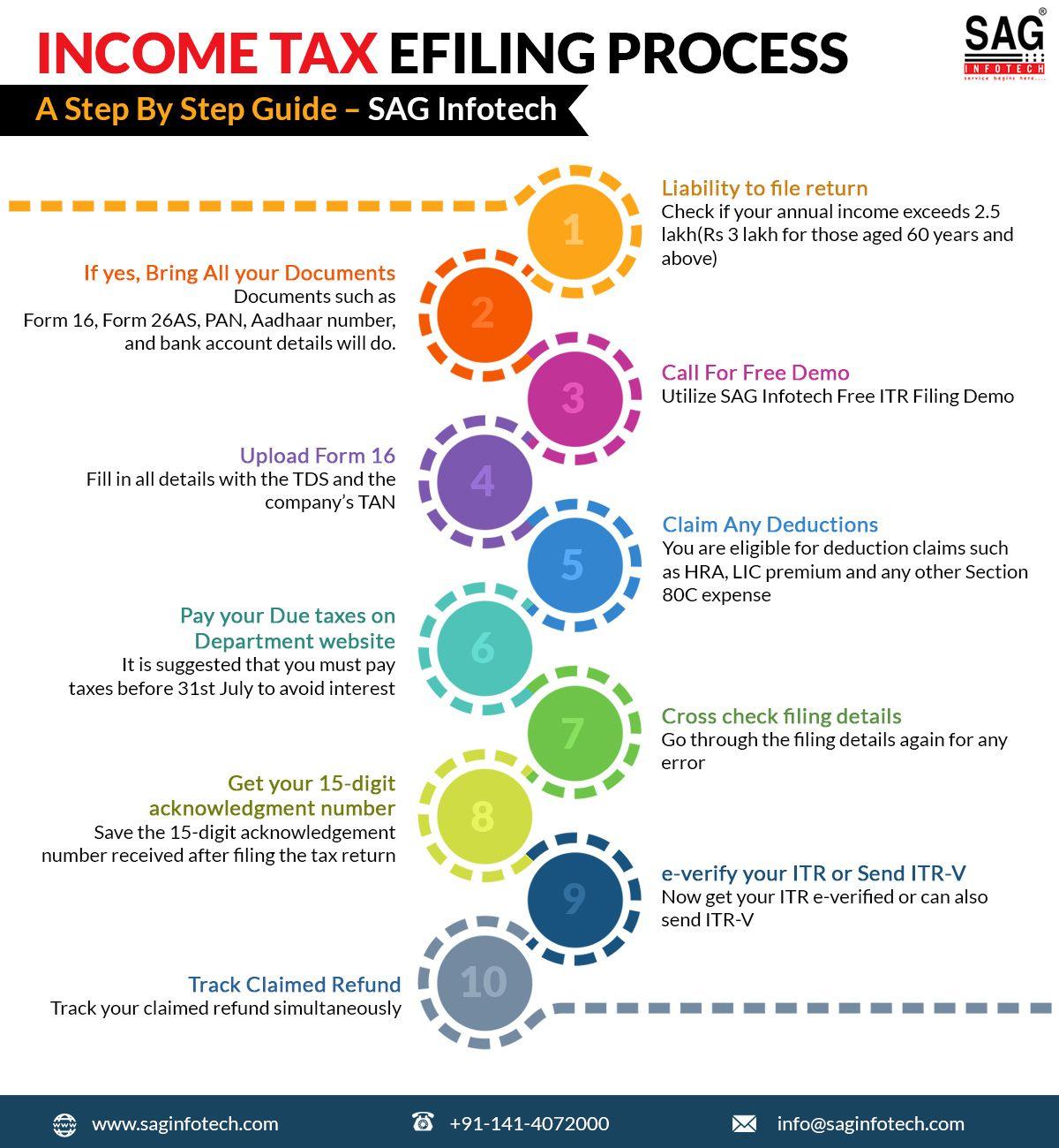 How to File ITR 1 Sahaj Form Online for AY 202021 (Easily