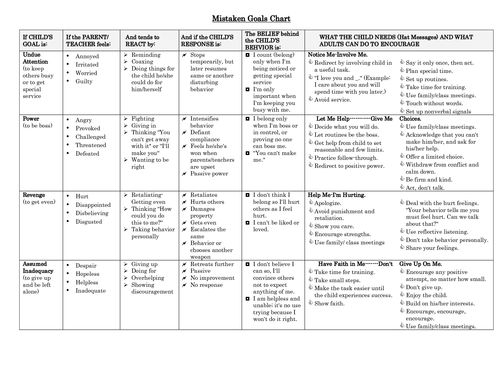 Mistaken Goals Of Misbehavior Chart