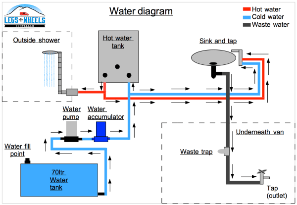 How To Install A Water System In A Van Conversion