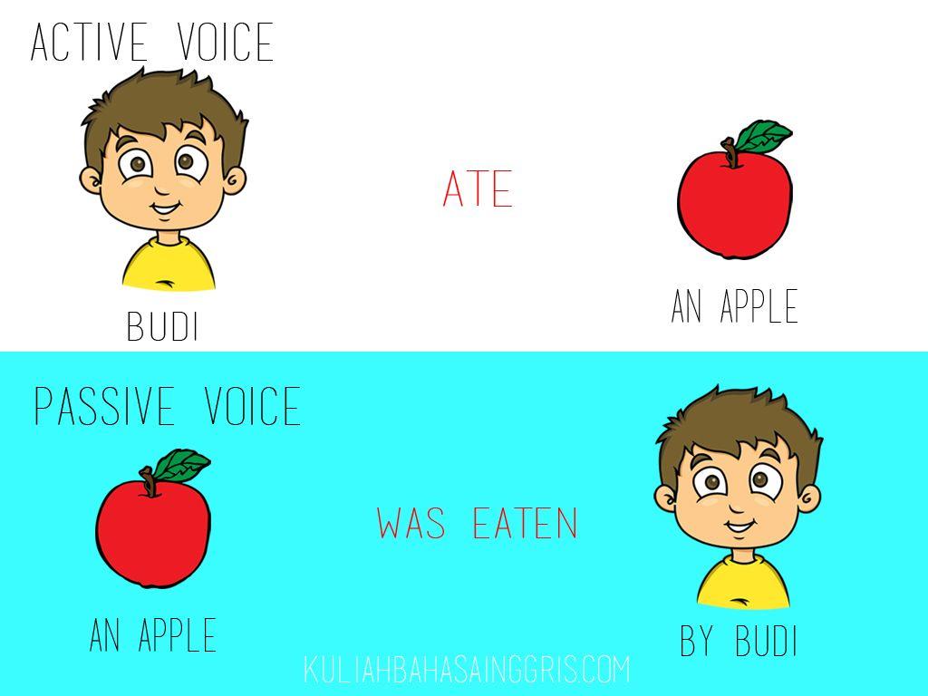 Passive Voice Pengertian Rumus Dan Contoh Kalimat