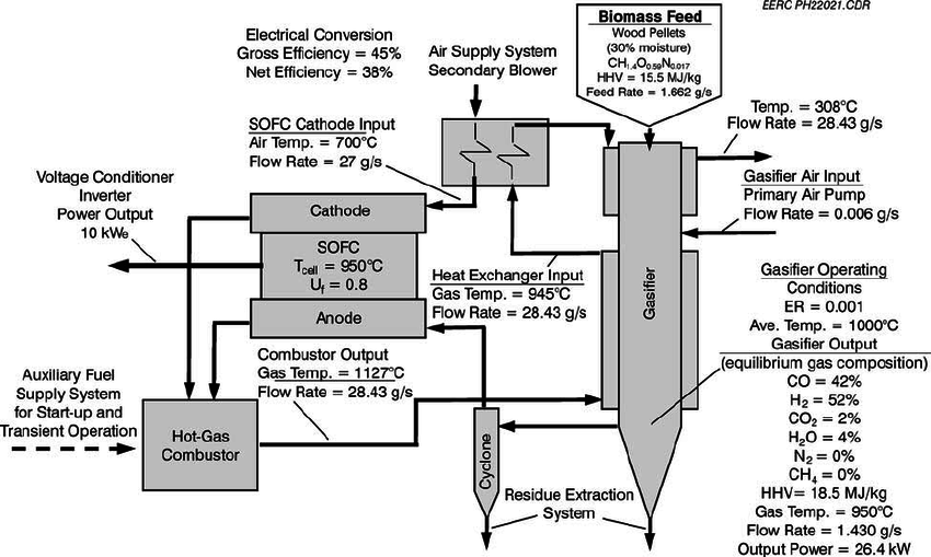 Download Scientific Diagram System Process Of 10 Kw E Thermally