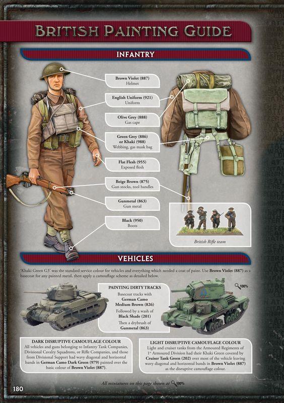 Flames of War British Paint Guide: | PAF | British uniforms