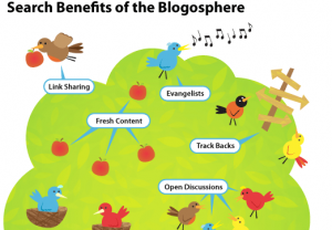 search benefits of blogging