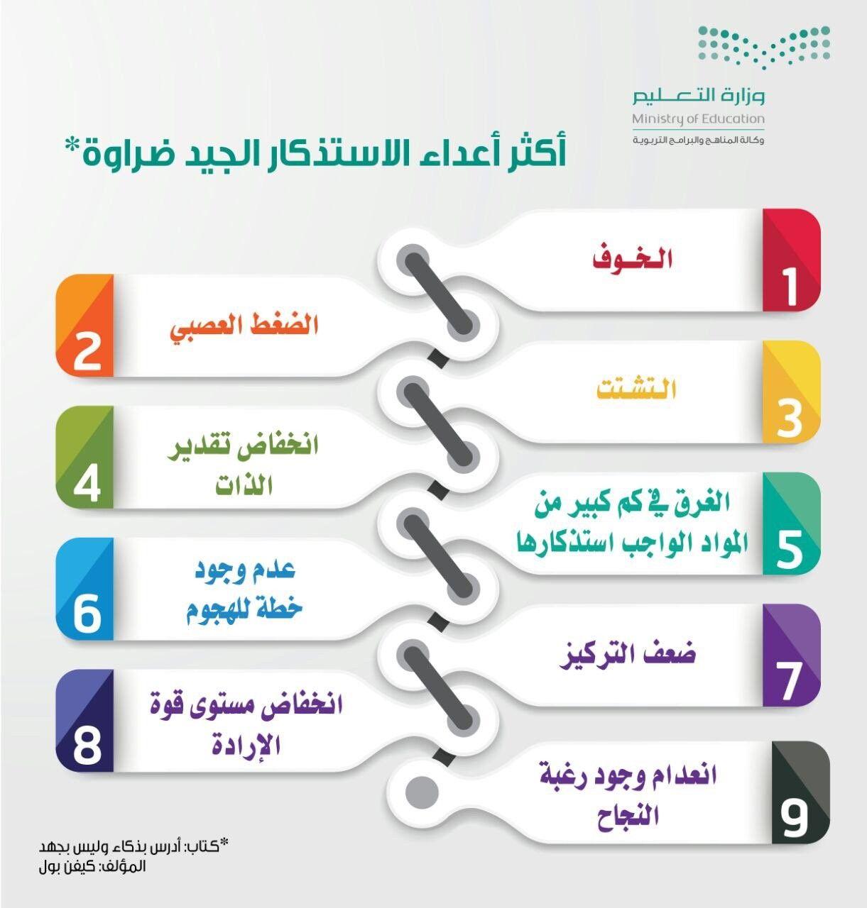 Pin By Ahmed Al Refaae On Building Self Self Education Sayings