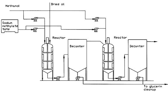Introduction Three general types of reactors are used for