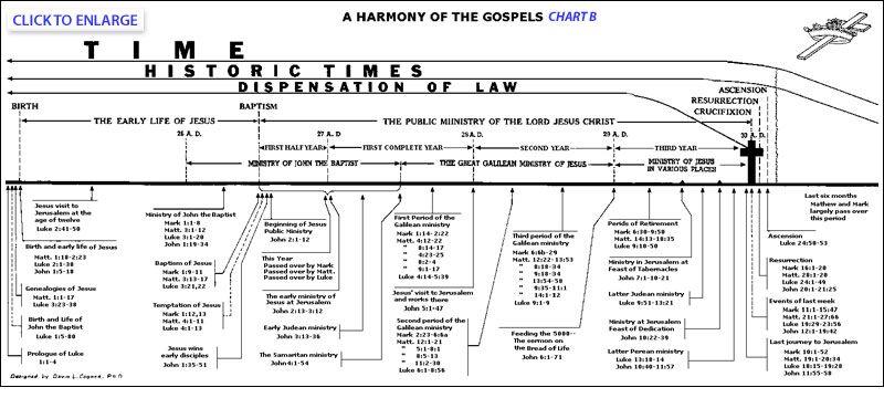A harmony of the gospels chart b bible pinterest the gospel