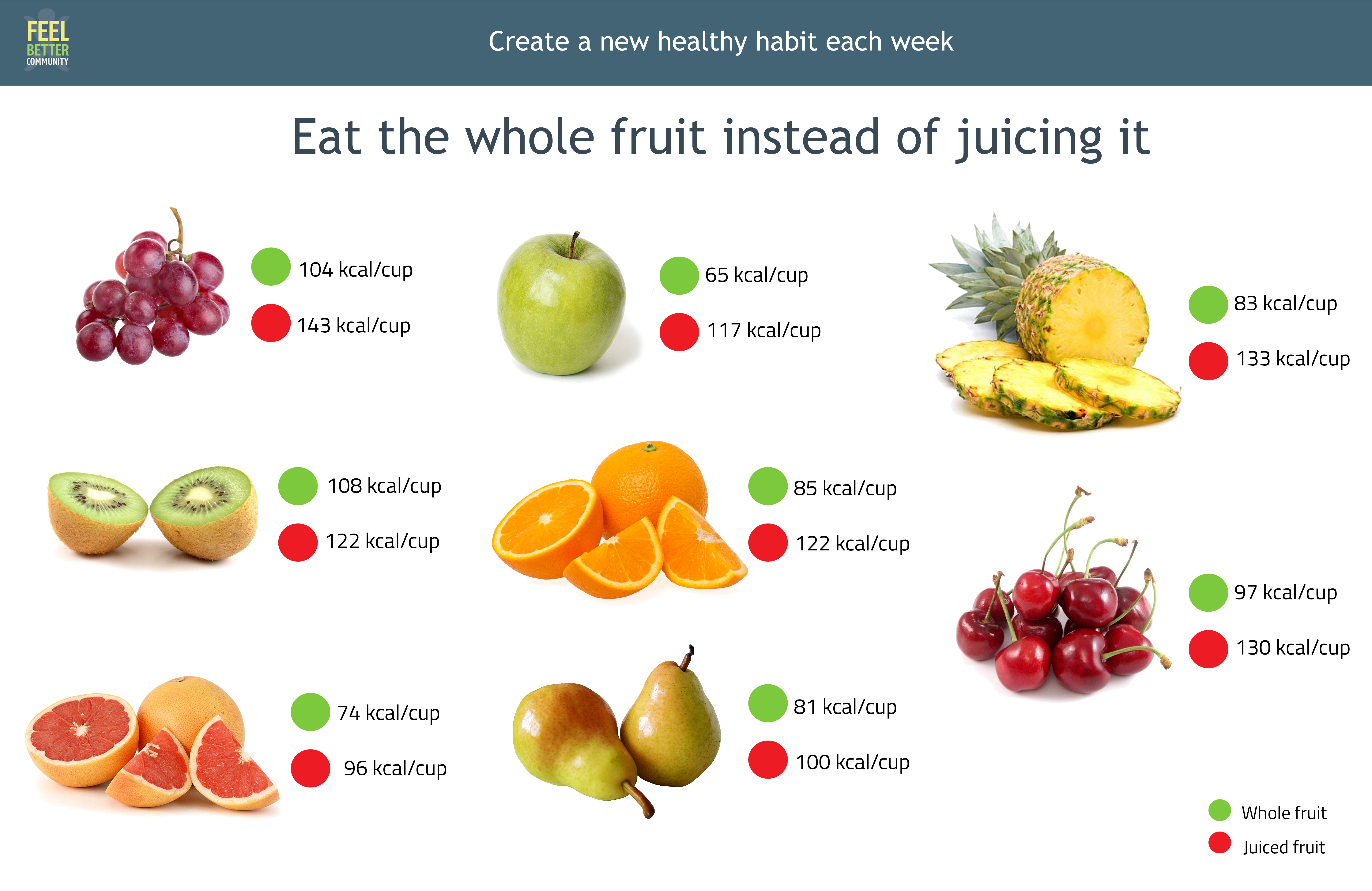 In Most Cases One Cup Of Chopped Whole Fruit Has Fewer