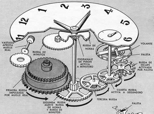 Relojes: Sobremesa Y Pared Movimiento De Reloj Antiguo The Latest Fashion Muebles Antiguos Y Decoración