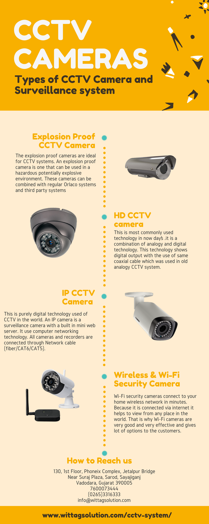 CCTV Camera is purely digital technology used of CCTV in the