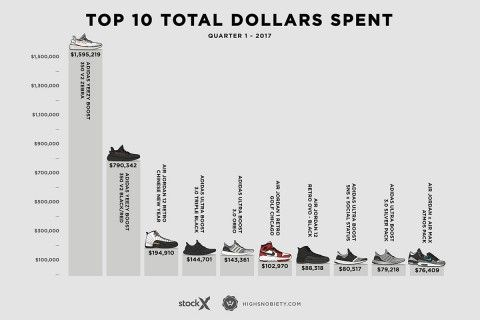 9a50617d2f45a Top 10 Most Valuable Sneakers of 2017 Q1