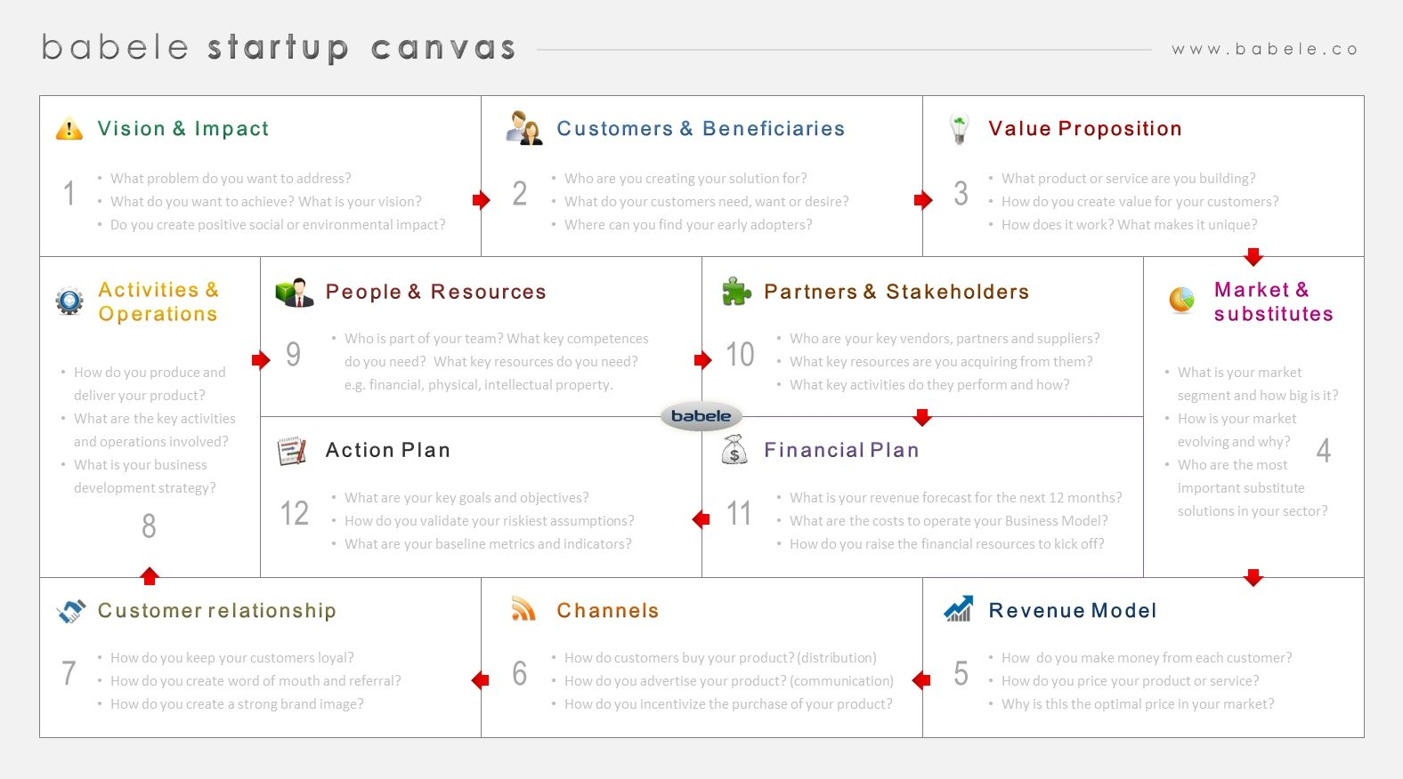 Startup Canvas, a roadmap to structure the entrepreneur's