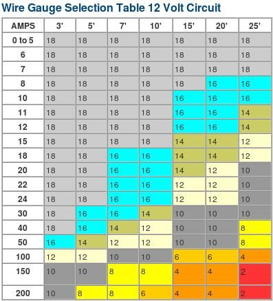 Wire gauge amp ratings chart help expedition portal for 12 volt wire size table
