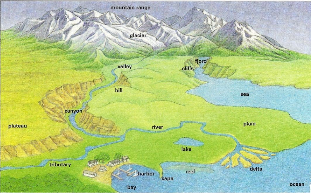 Physical Features Landforms And Bodies Of Water on physical map - land form