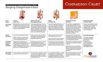 Weight loss surgery comparison chart also rh pinterest