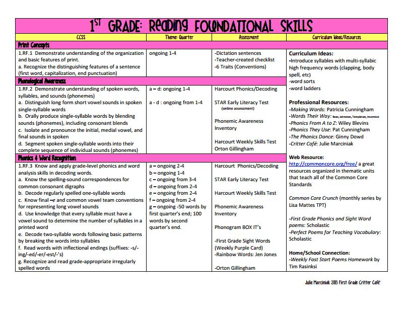 First Grade Critter Cafe': First Grade CCSS ELA Pacing Guide