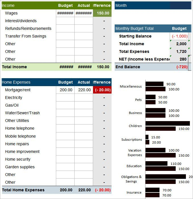 Family Monthly Budget Template   Benefit In Using House Budget