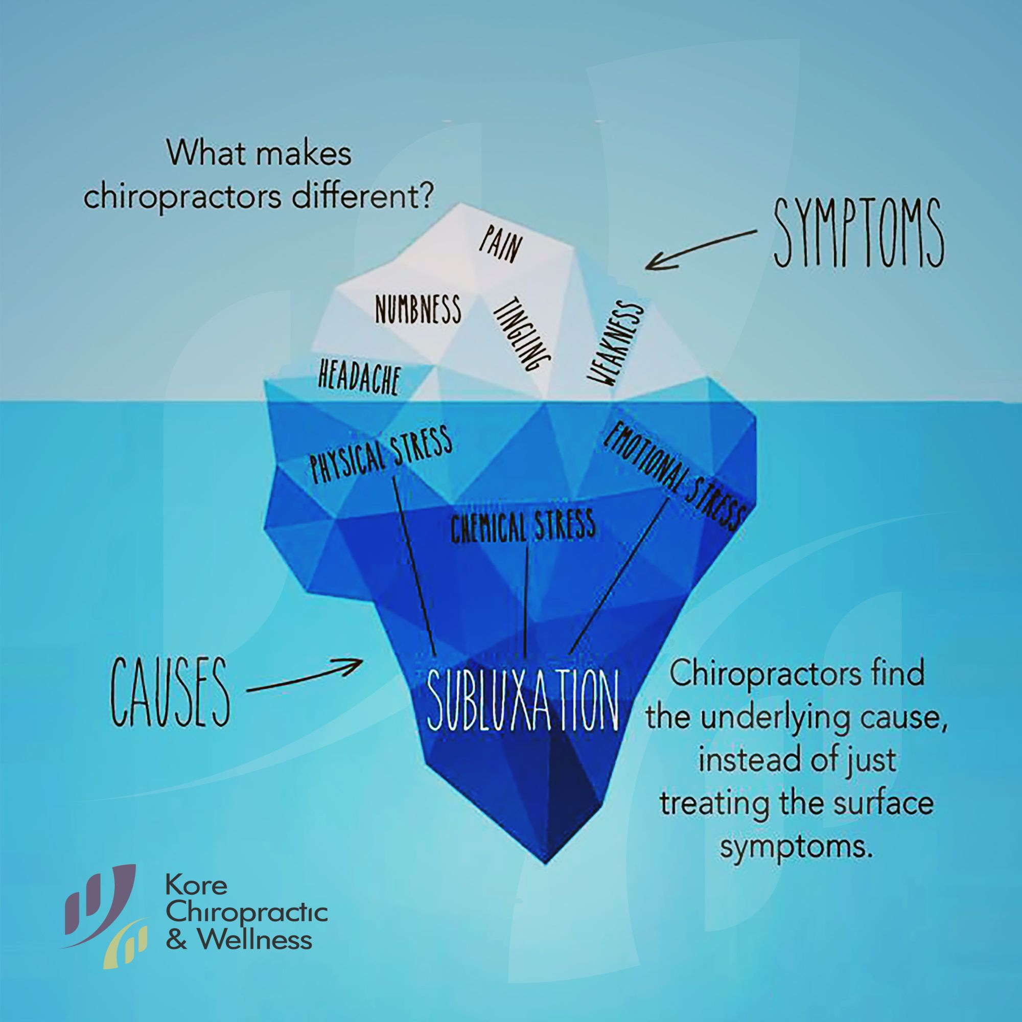 Pin on Chiropractic Care