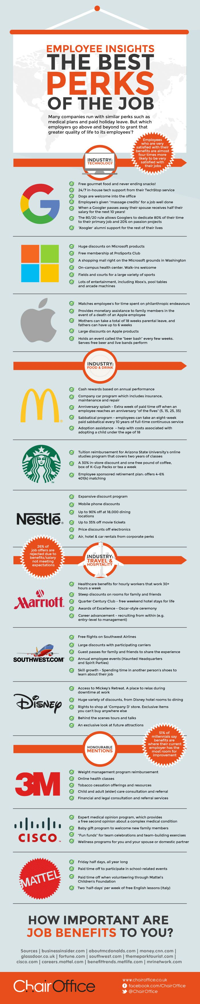 12 Companies With Over The Top Perks Infographic Employee Perks Company Perks Job Benefits