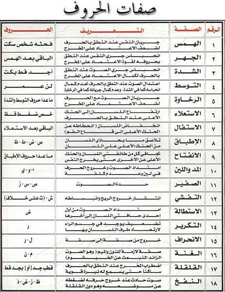 أحكام التجويد مصورة كامله Learn Quran Tajweed Quran Quran Quotes Love