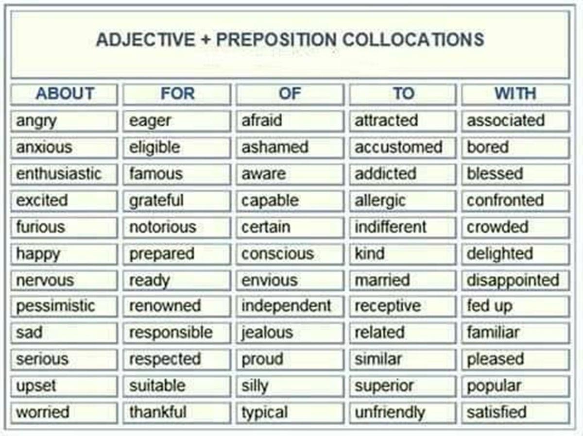 Preposition Collocations in English