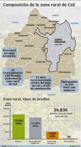 El blog de Caisa: 35.000 predios de la zona rural de Cali pasarán a ...