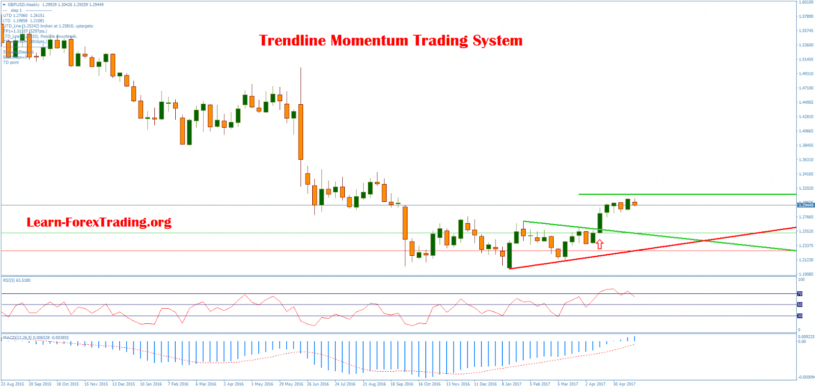 Trend line Momentum Trading System is a trend line breakout