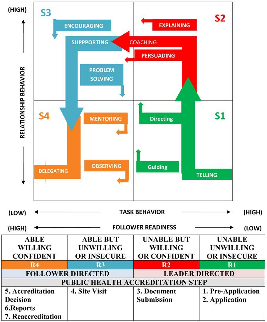 Pin On Situational Leadership