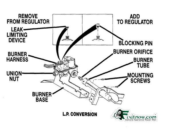 Natural Gas Conversion Diagram Great Installation Of Wiring Diagram