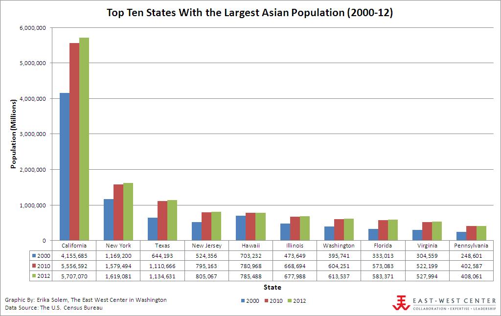 Asian population 2000