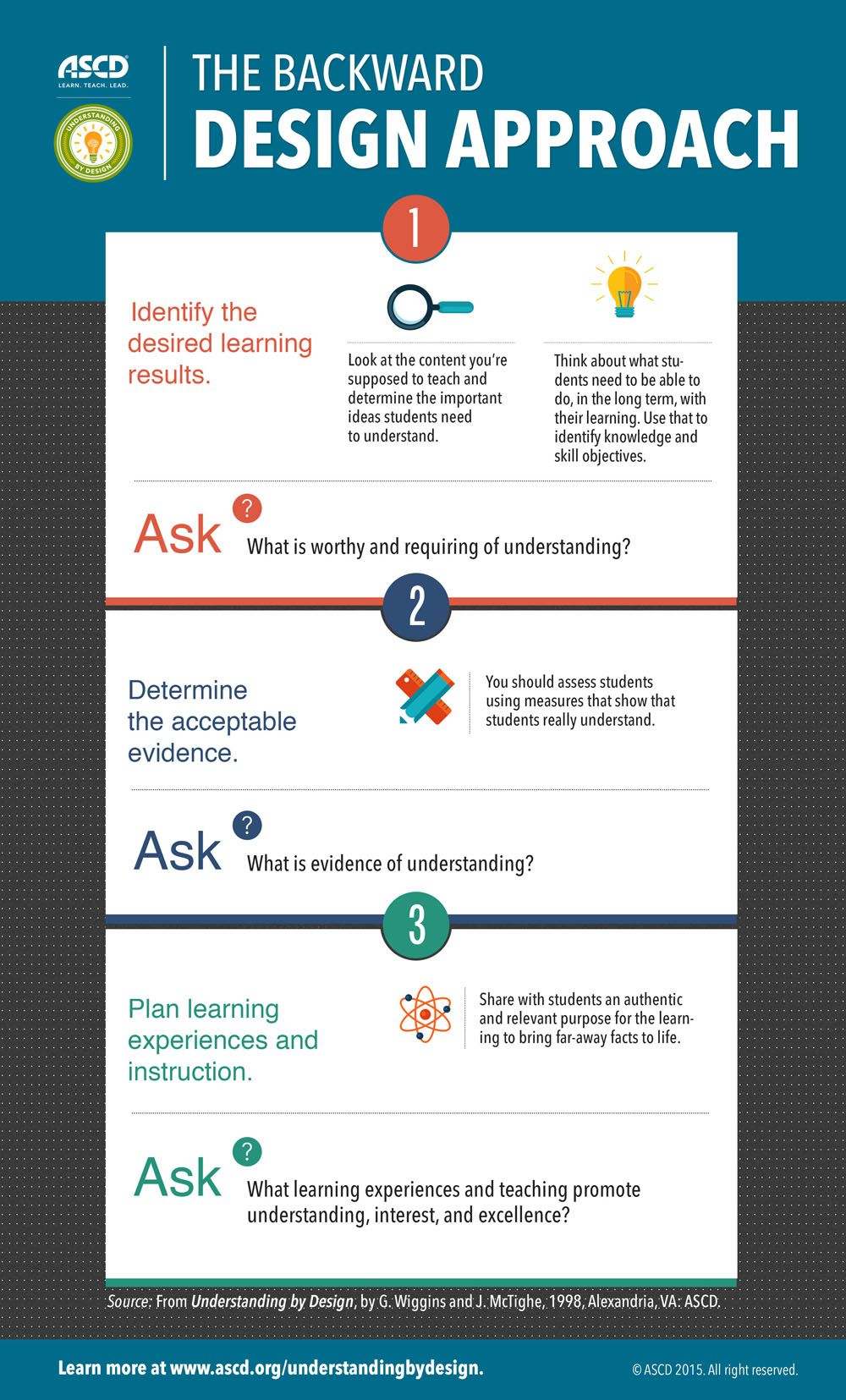 The backward design approach infographic coaching - Instructional design plan examples ...