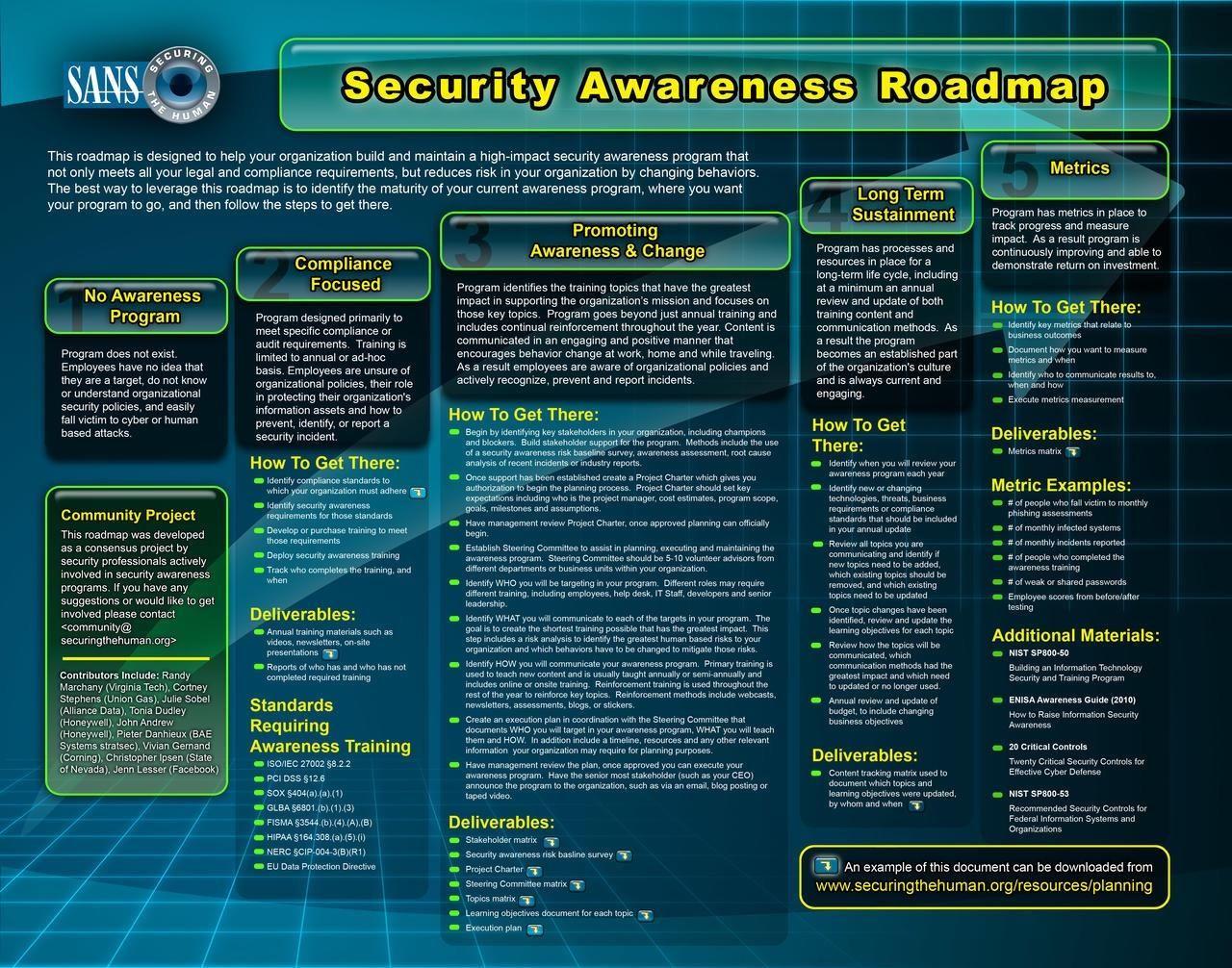 sans institute cyber security