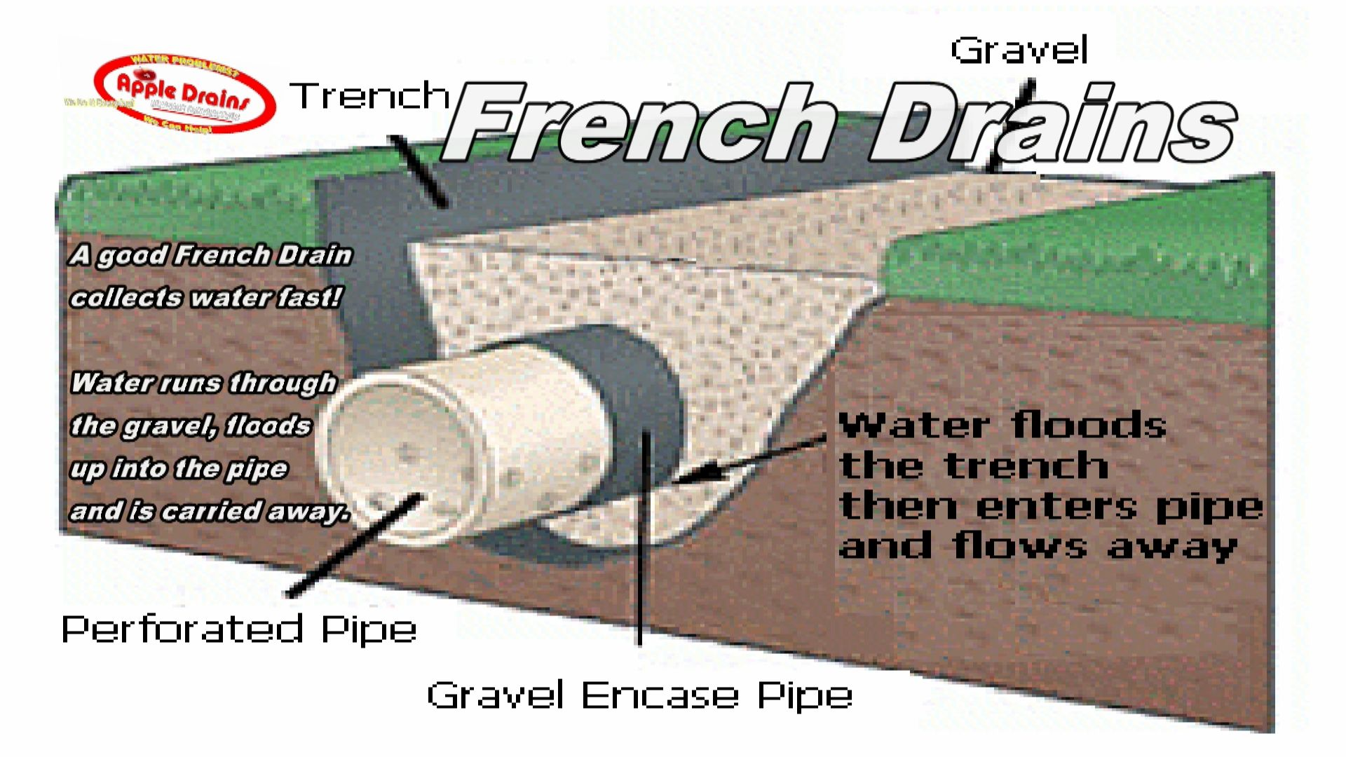 French Drains Drain Tile French Drain Downspout Drainage Backyard Drainage