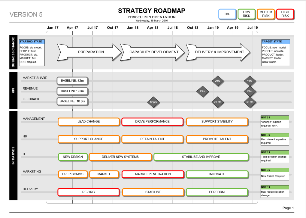 strategy roadmap template  visio   kpi  u0026 delivery