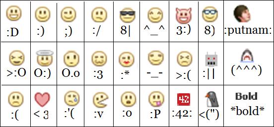 Smiley Abkürzungen