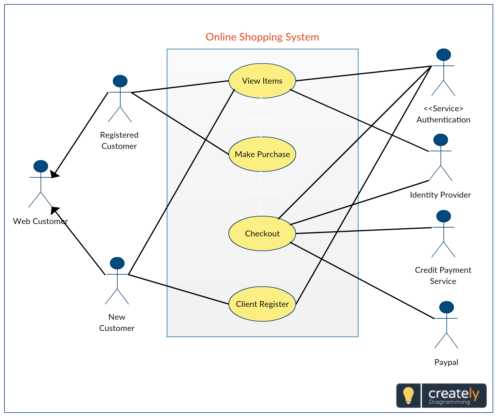 A Use Case Diagram Uml Showing Online Shopping System Actors Involvement In The System To Make Payments View Items And C Use Case Business Analysis Online
