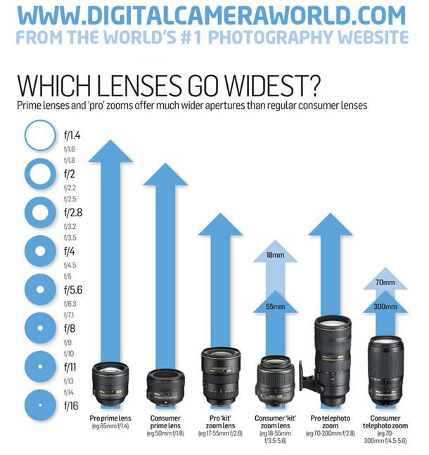 how to choose the right aperture