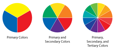 The Primary Secondary And Tertiary Color Wheels