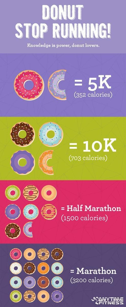 How Many Miles From >> Donut Stop Running See How Many Miles You Need To Run To Burn Off