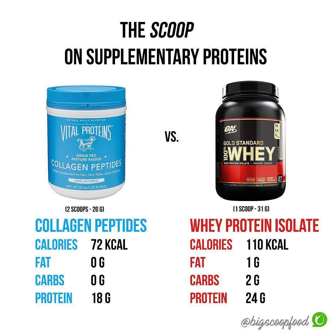 COLLAGEN PEPTIDES VS. WHEY PROTEIN ISOLATE Do you consume