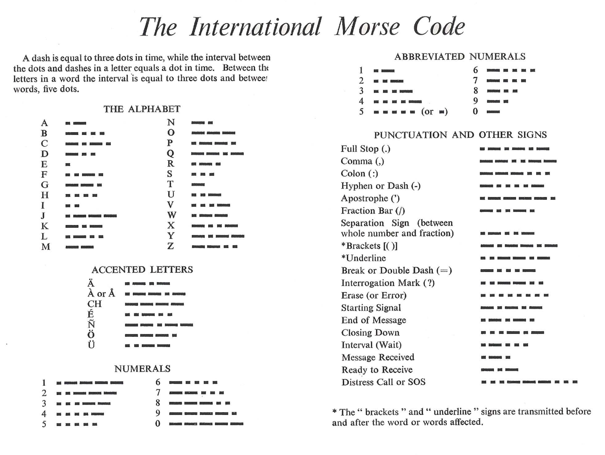 Morse Code IMGInternational Morse Code – Sample Morse Code Chart