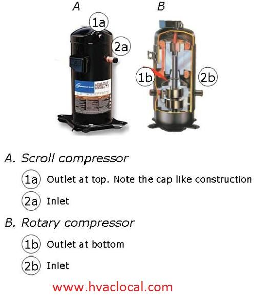 Differentiating Scroll And Rotary Airconditioner Compressors