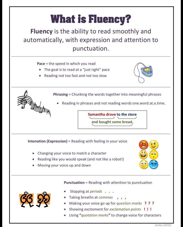 What is fluency reading pinterest literacy and activities activities fandeluxe Gallery