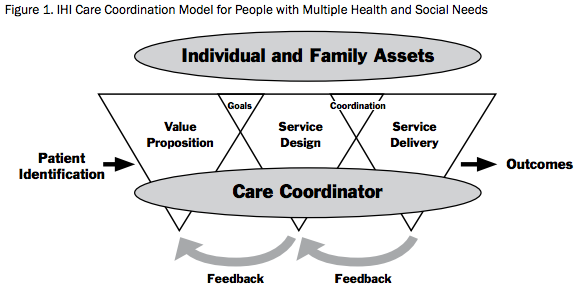 Care Coordination Model Better Care At Lower Cost For People With Multiple Health And Social Needs Healthcare Challenge Care Coordination Health Care Health