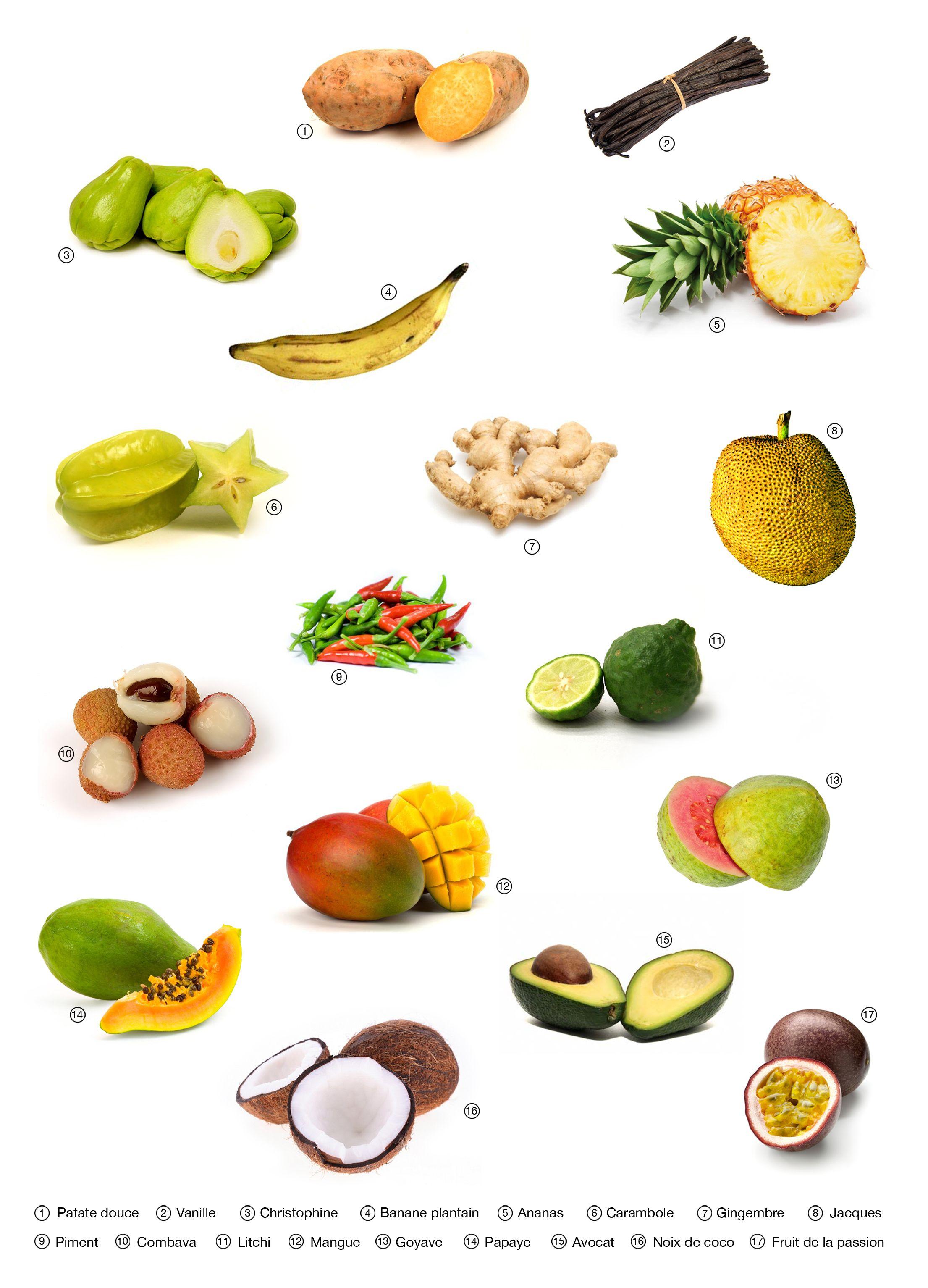 Imagier langues venez enrichir votre vocabulaire sur - Image fruit exotique ...